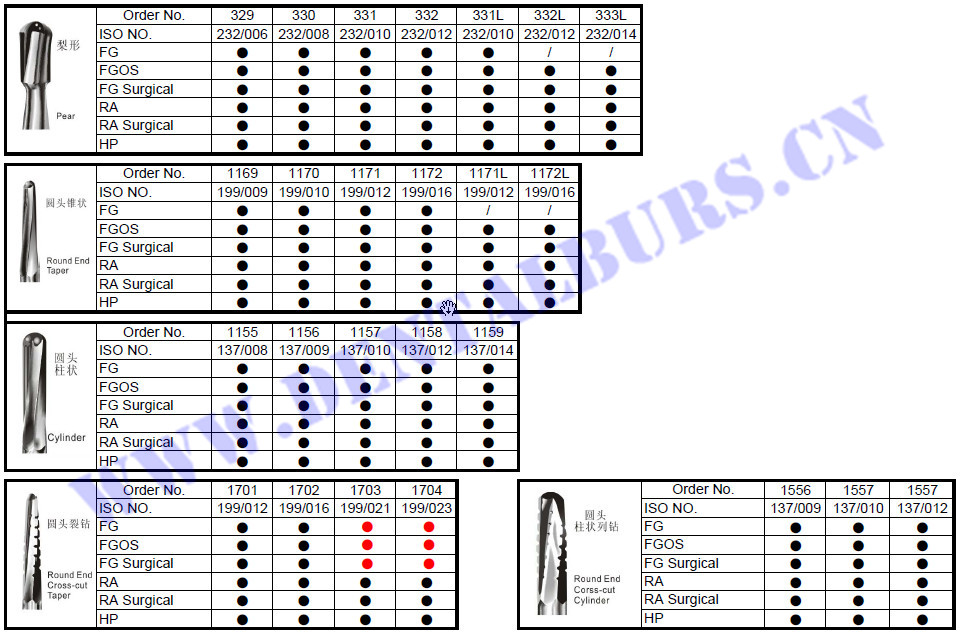 Carbide Burs Catalog Page3